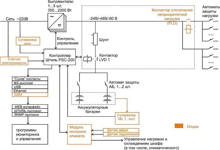 Вариант структурной схемы ИБП