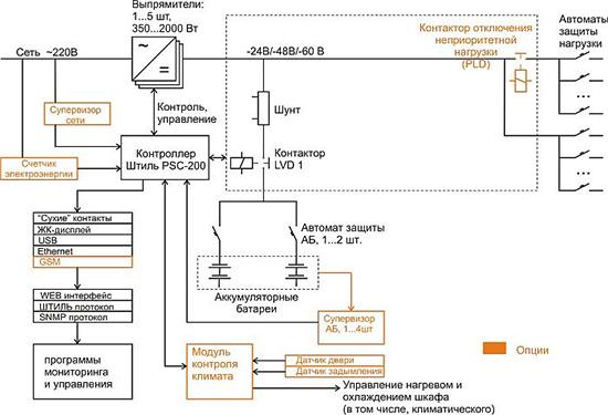 Вариант структурной схемы ИБП DC